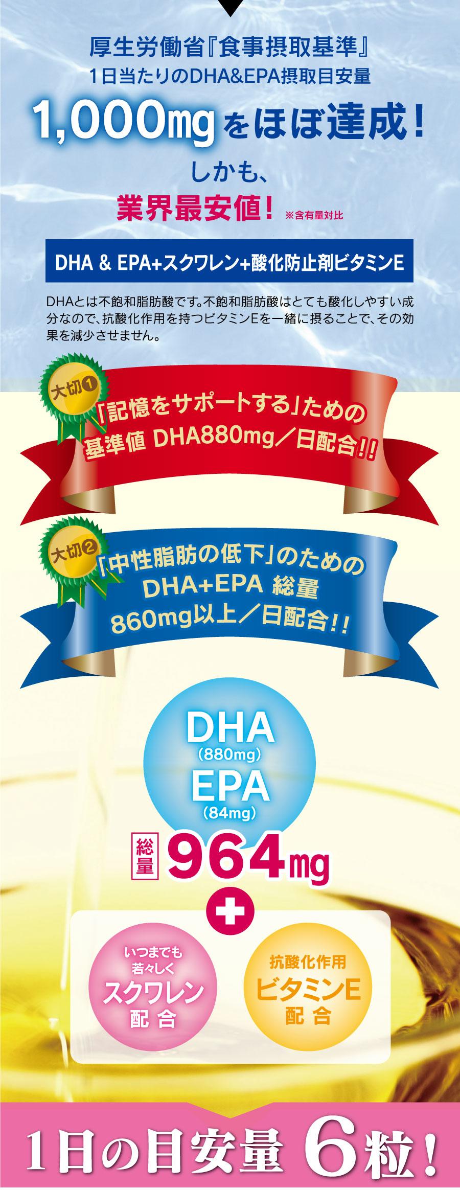 厚生労働省『食事摂取基準』1日当たりのDHA&EPA摂取目安量1,000mgをほぼ達成!